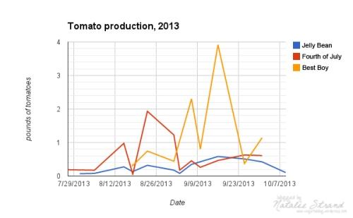 tomatoes2013