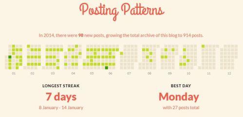 2014wordpressreport_postingpatterns